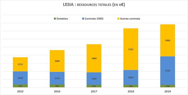 Budgets LESIA 2015-2019 : ressources totales